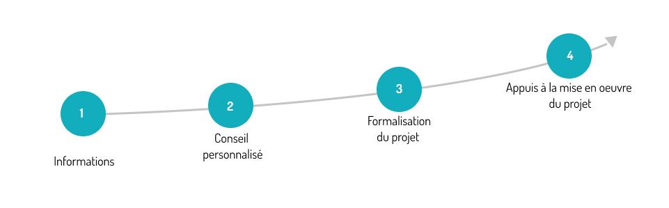 Chronologie du dispositif CEP - Conseil en évolution professionnelle 1 informations 2 Conseil personnalisé 3 formalisation du projet 4 appuis à la mise en oeuvre du projet